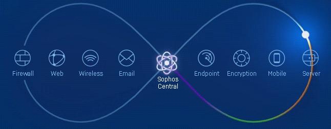 Sophos | NETsolutions Asia, Bangkok